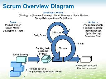 Sample 2: Scrum Method Overview