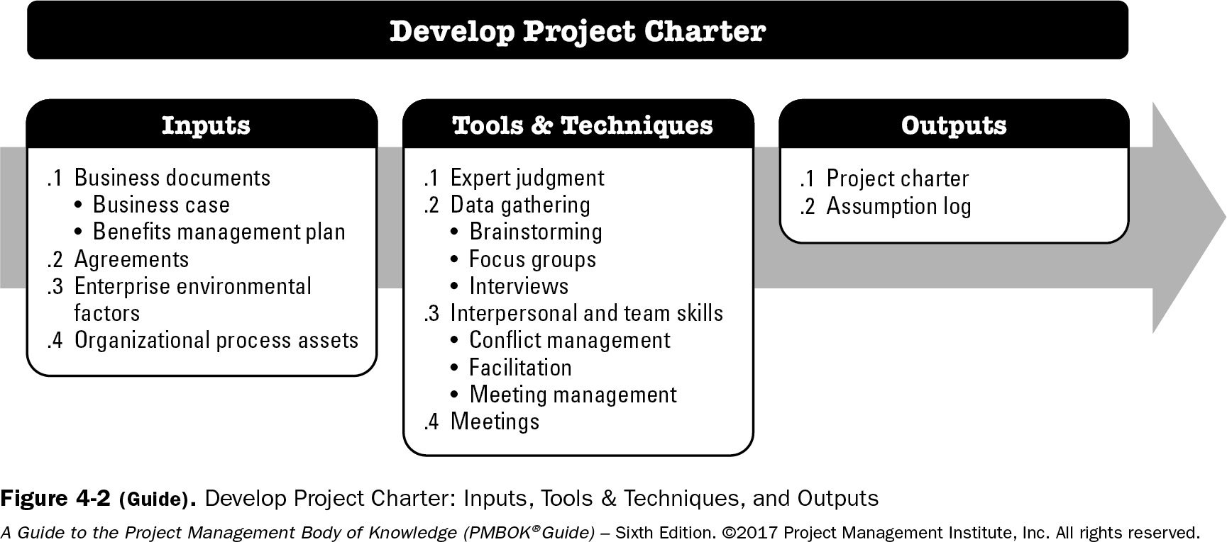 Inputs Tools Techniques and Outputs for Develop Project Charger