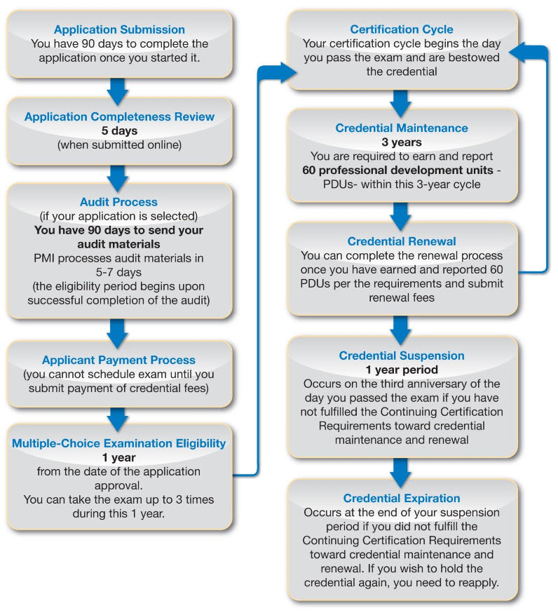 PMP Application Process Flow