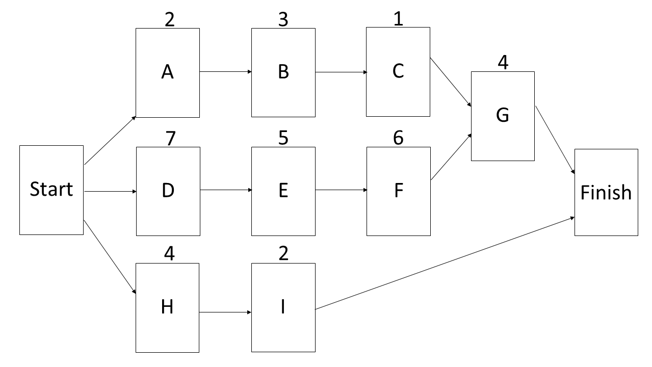 Network Diagram for sample PMP Exam Question