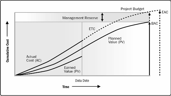 PMP earned value