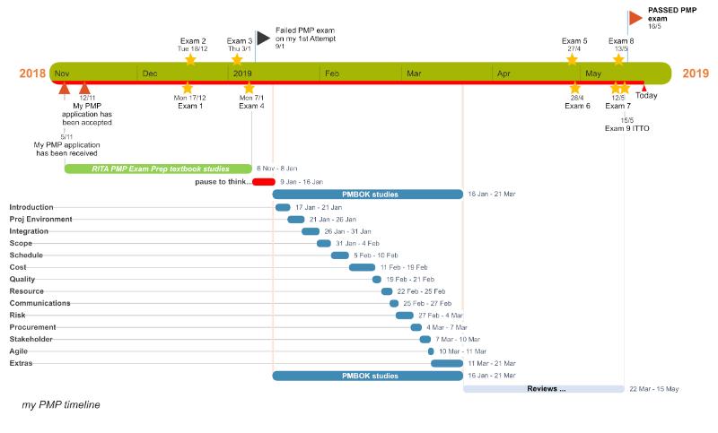 myPMP_timeline.png