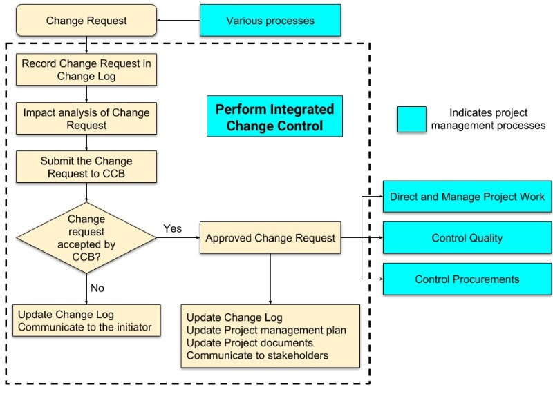 Change-Control-Sequence_2019-10-22.jpg