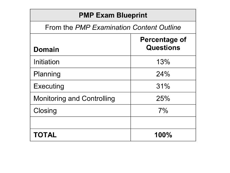 Project Descriptions for PMP Application - PM PrepCast Forum
