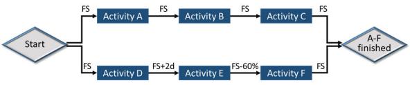 PMP_sample_question_75_Network_diagram.png